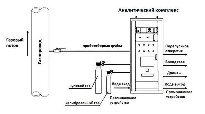 Система непрерывного мониторинга выбросов