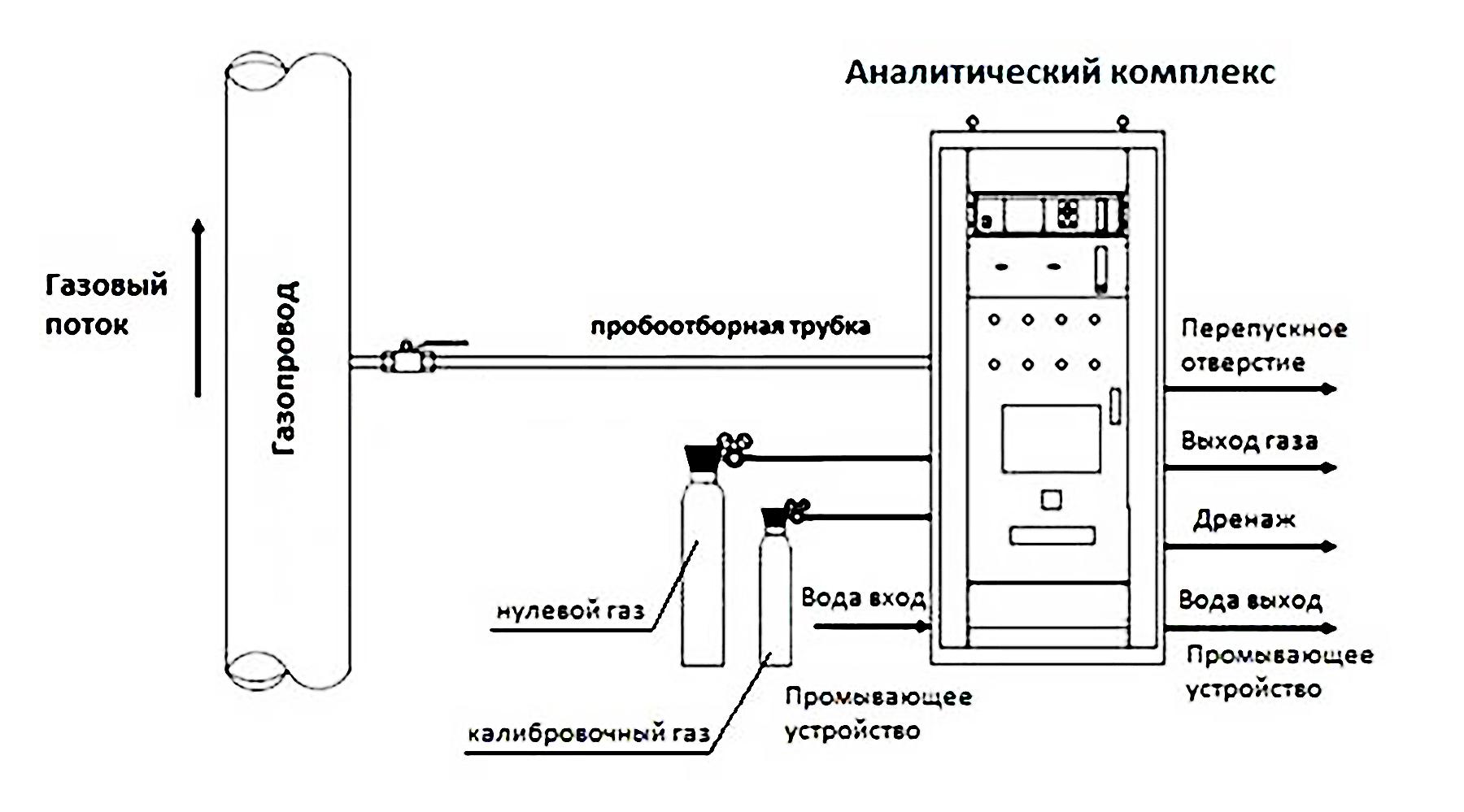 Система непрерывного мониторинга выбросов промышленных предприятий